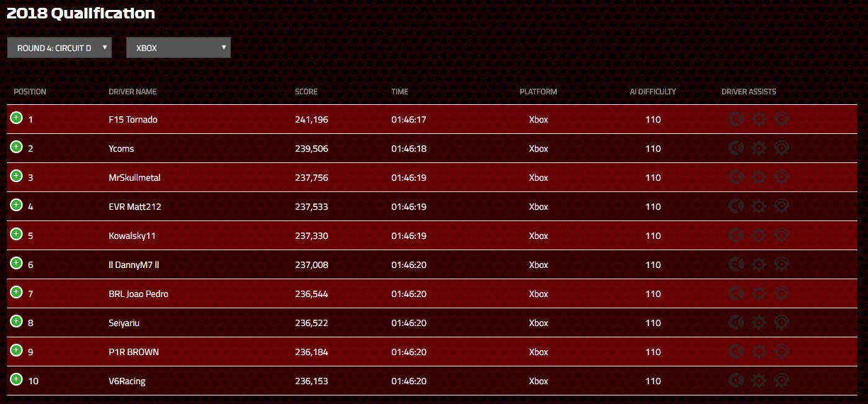 XB1 Qualification 4 Monaco Leaderboard